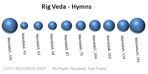 RigVeda_Hymns.png